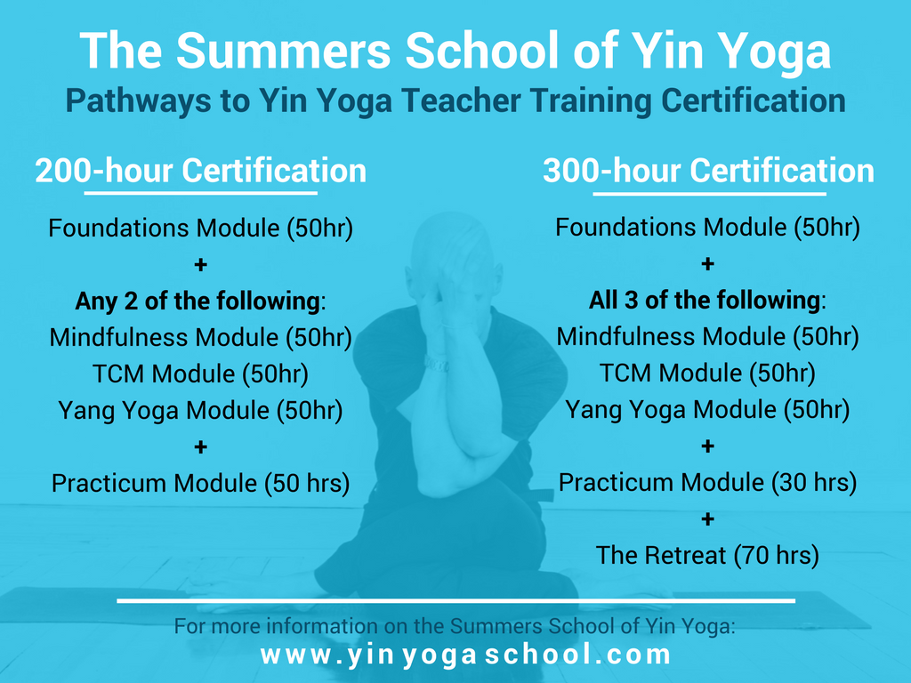 Summers School of Yin Yoga Certification Tracks