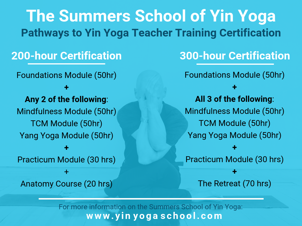 Overview of the program requirements for the 200-hour or 300-hour certification tracks offered by the Summers School of Yin Yoga and approved by Yoga Alliance.